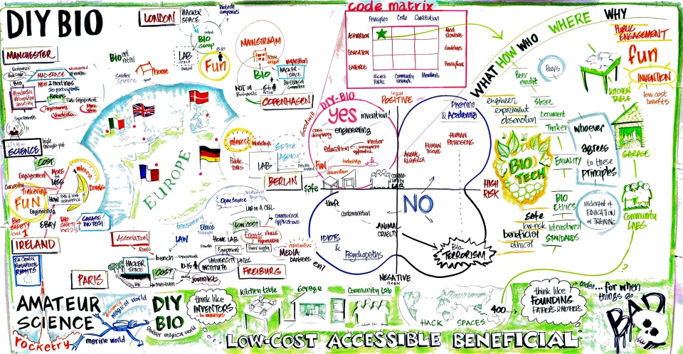 Graphic Record from 2011 DIYbio Continental Congress in London